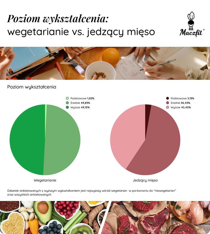 poziom_wykształcenia_wegetarianie_vs_jedzacy_mieso