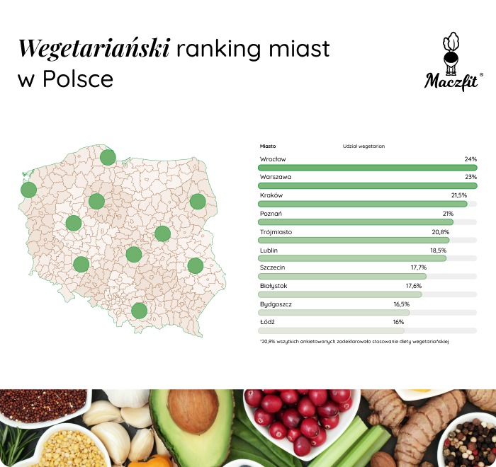 Wegetariański ranking miast