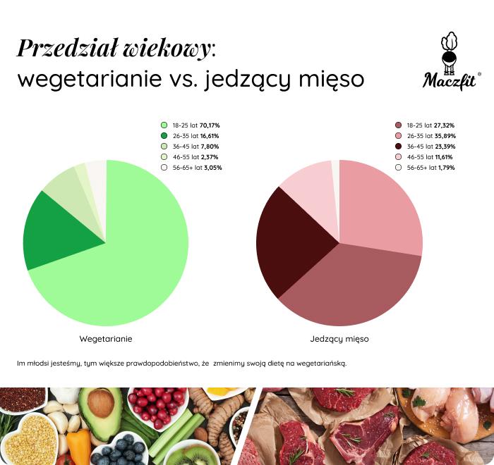 Przedział wiekowy wegetarian i jedzących mięso